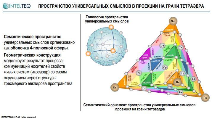 Рубанов В.А. Семантическая топология
